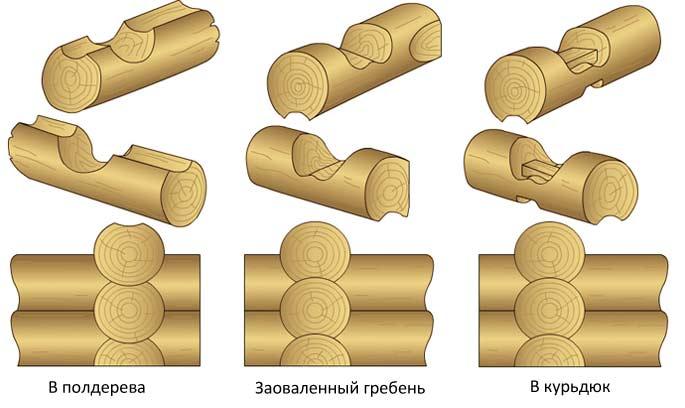 Схема соединения бруса «в чашу»