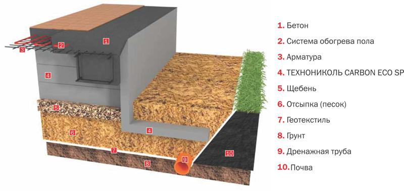 Устройство фундаментов под бревенчатые дома