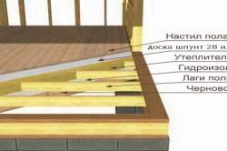 Схема пола дома из бруса