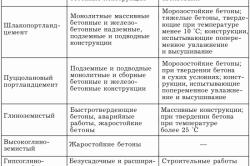 Таблица применения цемента