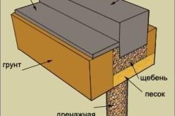 Расположение слоев дренажа