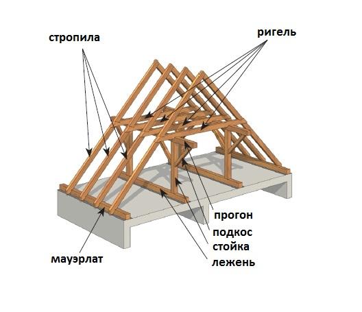 Схема устройства двускатной