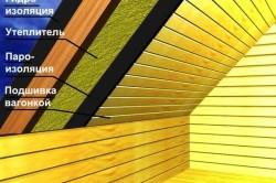 Схема утепления фронтона мансарды.