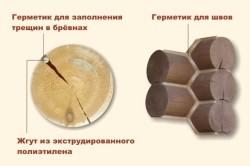 Обработка сруба герметиком