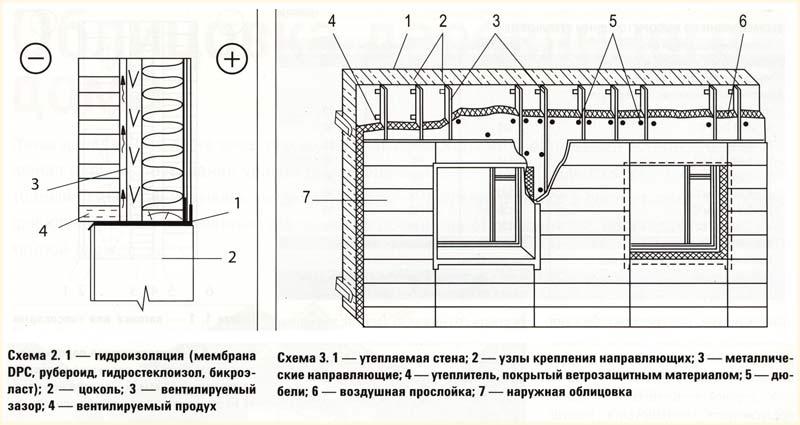 Утепление деревянного дома и