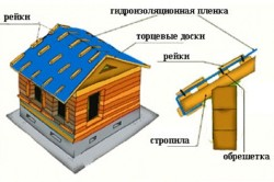Схема консервации дома из дерева