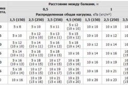 Таблица расчета деревянного бруса