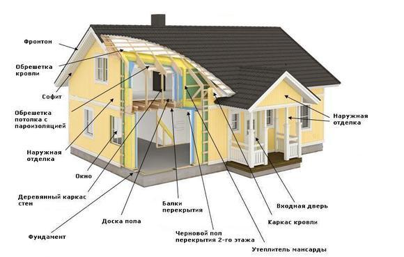 Схема устройства дома из досок