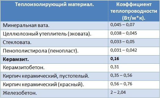 Таблица коэффициентов теплопроводности различных материалов