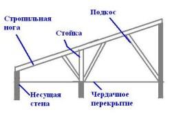 Конструкция крыши пристройки