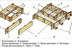 Крепление опалубки при возведении фундамента в котловане и траншее