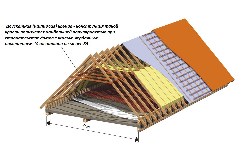 Двускатная мансардная крыша своими руками