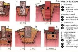 Ленточный фундамент виды и формы
