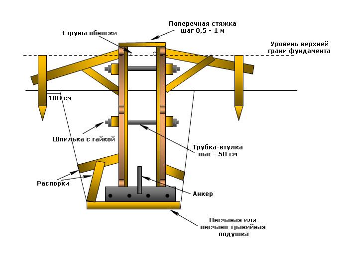 Как сделать съемную опалубку для фундамента своими руками