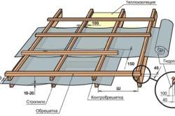 Схема подготовки стропильной конструкции и контробрешетки