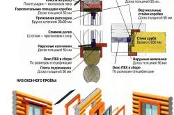 Подробная схема монтажа стеклопакетов в деревянном доме