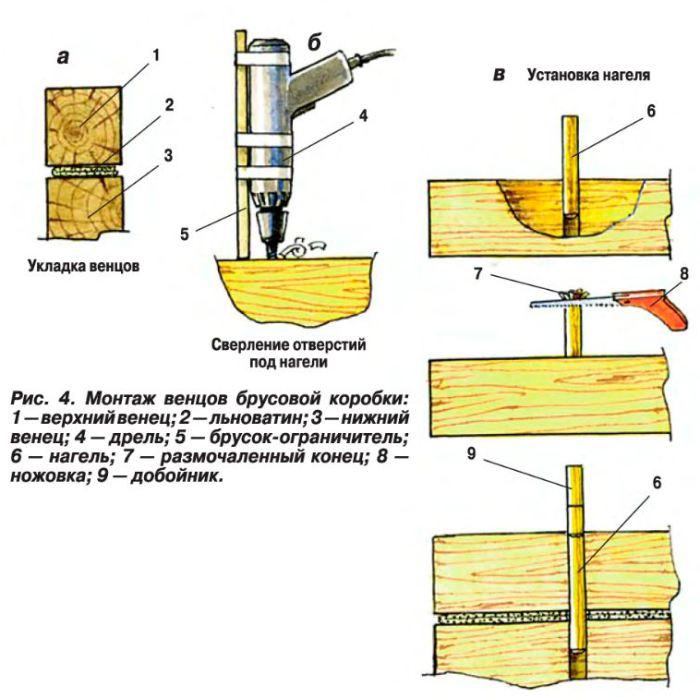 Схема монтажа венцов