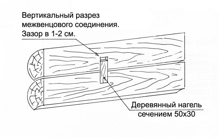 Схема межвенцового соединения при помощи нагеля