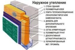 Схема утепления цоколя пенополистиролом