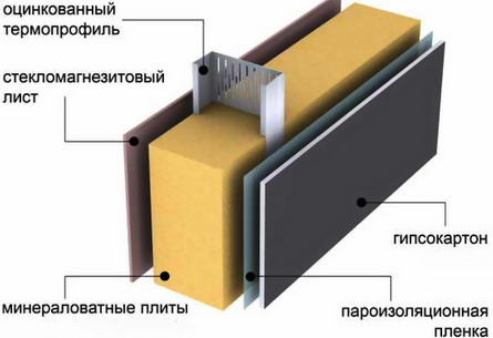 Схема каркаса из термопрофиля.