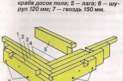 Схема нижней обвязки