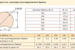 Характеристики и размеры оцилиндрованного бревна