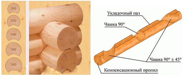 Схема сборки из оцилиндрованного бревна
