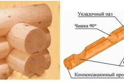 Схема оцилиндрованного бревна с чашами для крепления