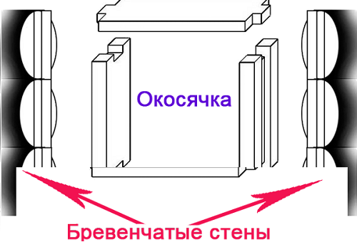 Схема окосячки для деревянных окон.