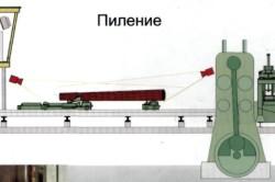 Схема распиловки бревен на лесопильной раме