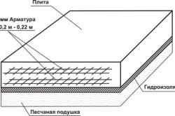 Устройство плитного фундамента.