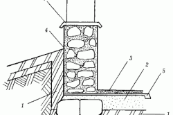 Гидроизоляция стен погреба