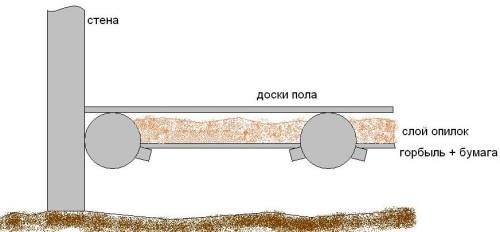 Схема коэфициента Схема утепления пола опилками опила