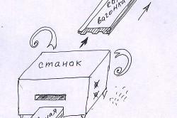 Принцип изготовления евровагонки на станке