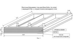 Пример расчета бетона на ленточный фундамент