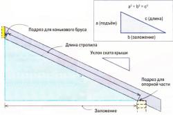 Схема расчета материалов для стропил.