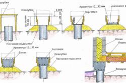 Схема организации ростверка для столбчатого фундамента