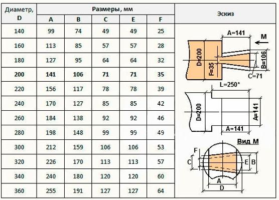 Таблица рекомендуемых размеров угловых бревенчатых соединений в лапу