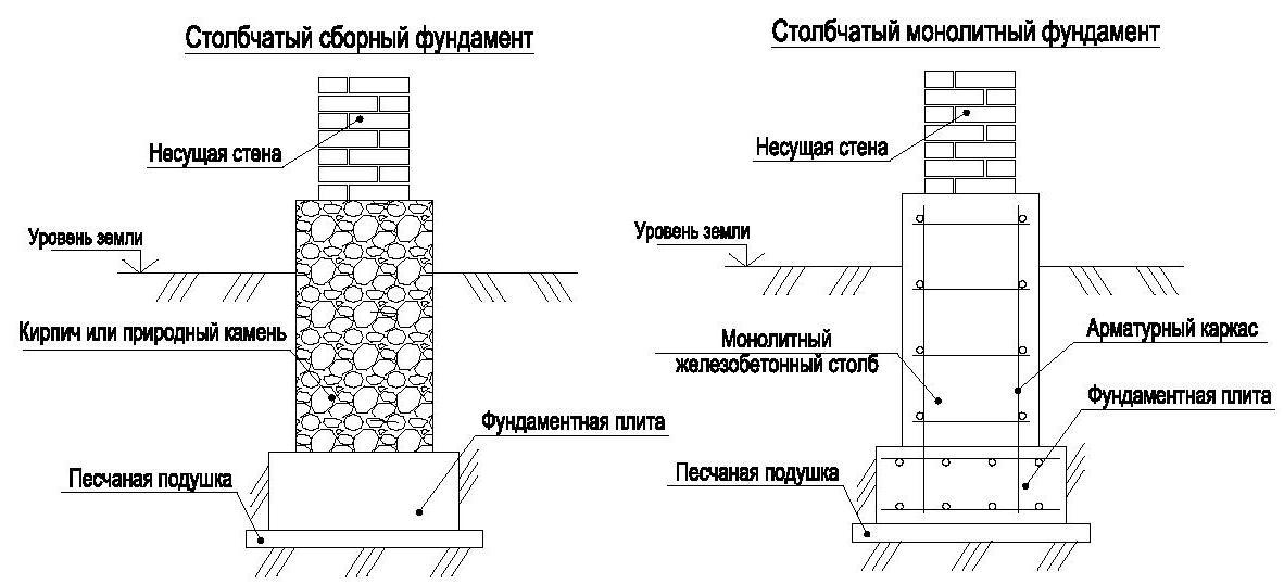 Столбовой фундамент своими руками пошаговая инструкция