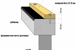 Схема крепления бруса к фундаменту