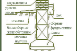 Схема устройства ленточного сборного фундамента