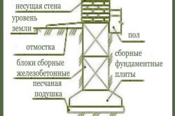 Схема устройства ленточного сборного фундаментаСхема устройства ленточного сборного фундамента