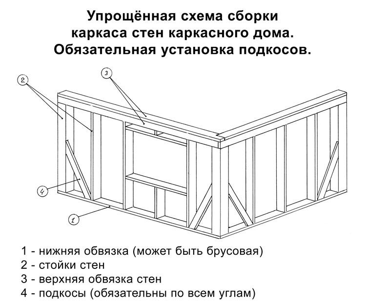 Схема монтажа стен каркасного