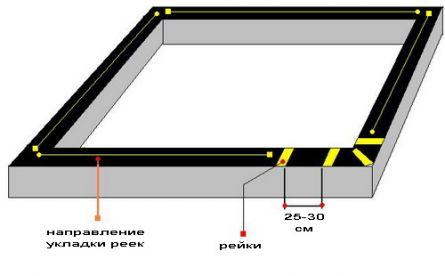 Схема сборки первого венца