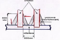 Схема нижней обвязки каркасного дома