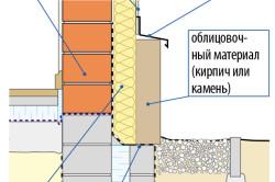 Схема теплой отделки фундамента
