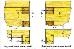 Схема ориентации брусьев