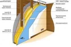 Схема отделки стен деревянного дома гипсокартоном
