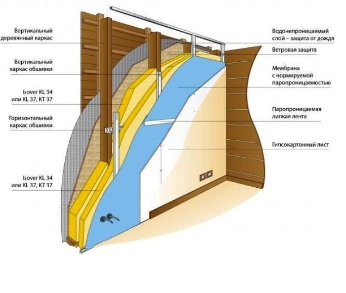 Схема отделки стен деревянного
