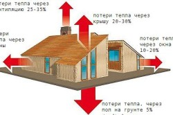 Схема потерь тепла в деревянном доме